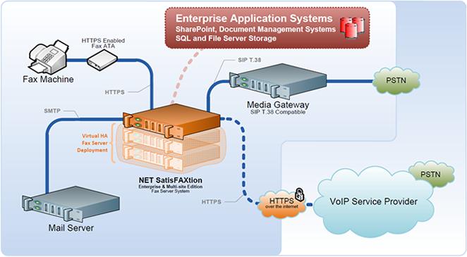 voip - IT - Informatica - Vas